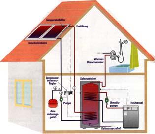 solar anlage von helmut gerken. Black Bedroom Furniture Sets. Home Design Ideas